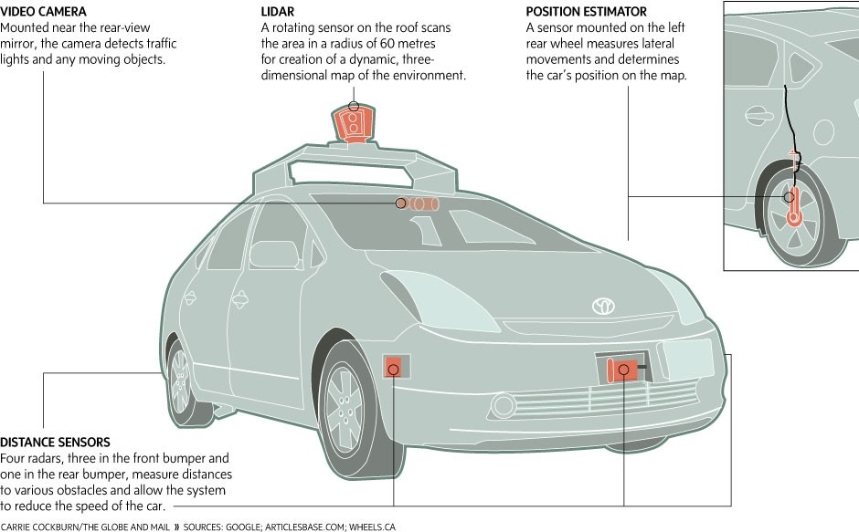 Any unnecessary diagram of a self-driving Google car.